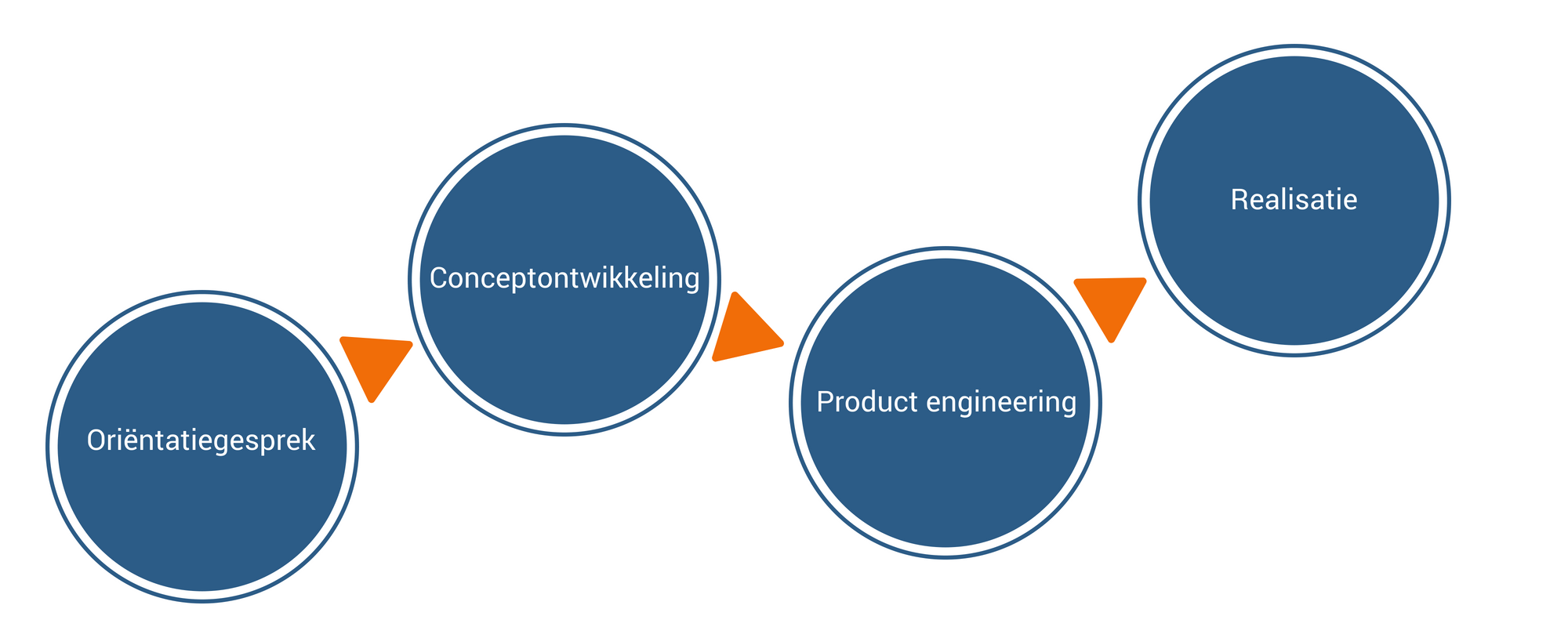 ProInnovate - Productontwikkeling